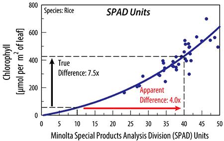 SPAD index