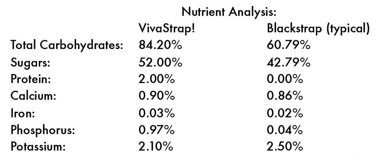 VivaStrap! 32oz (2lb) Water Soluble Powdered Blackstrap Molasses