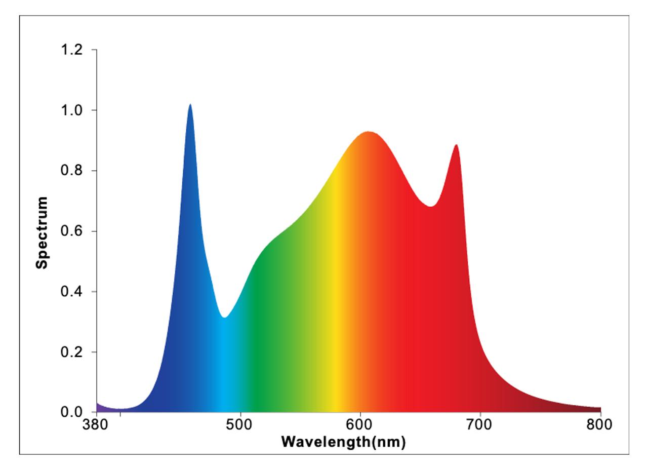 Cultilux LED 700 watt grow lamp spectral analysis CL-LPC7-700WLED