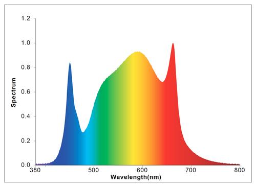 Cultilux CL-FIX-LB150W 150 Watt Full Spectrum LED Quantum Board Grow Lamp spectral analysis