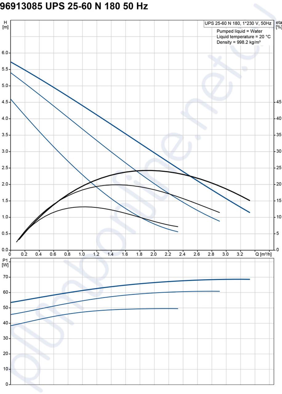 Grundfos Ups 25 60n 180 Light Commercial Domestic Circulators Pompa Celup Kp 150a Pump 240v