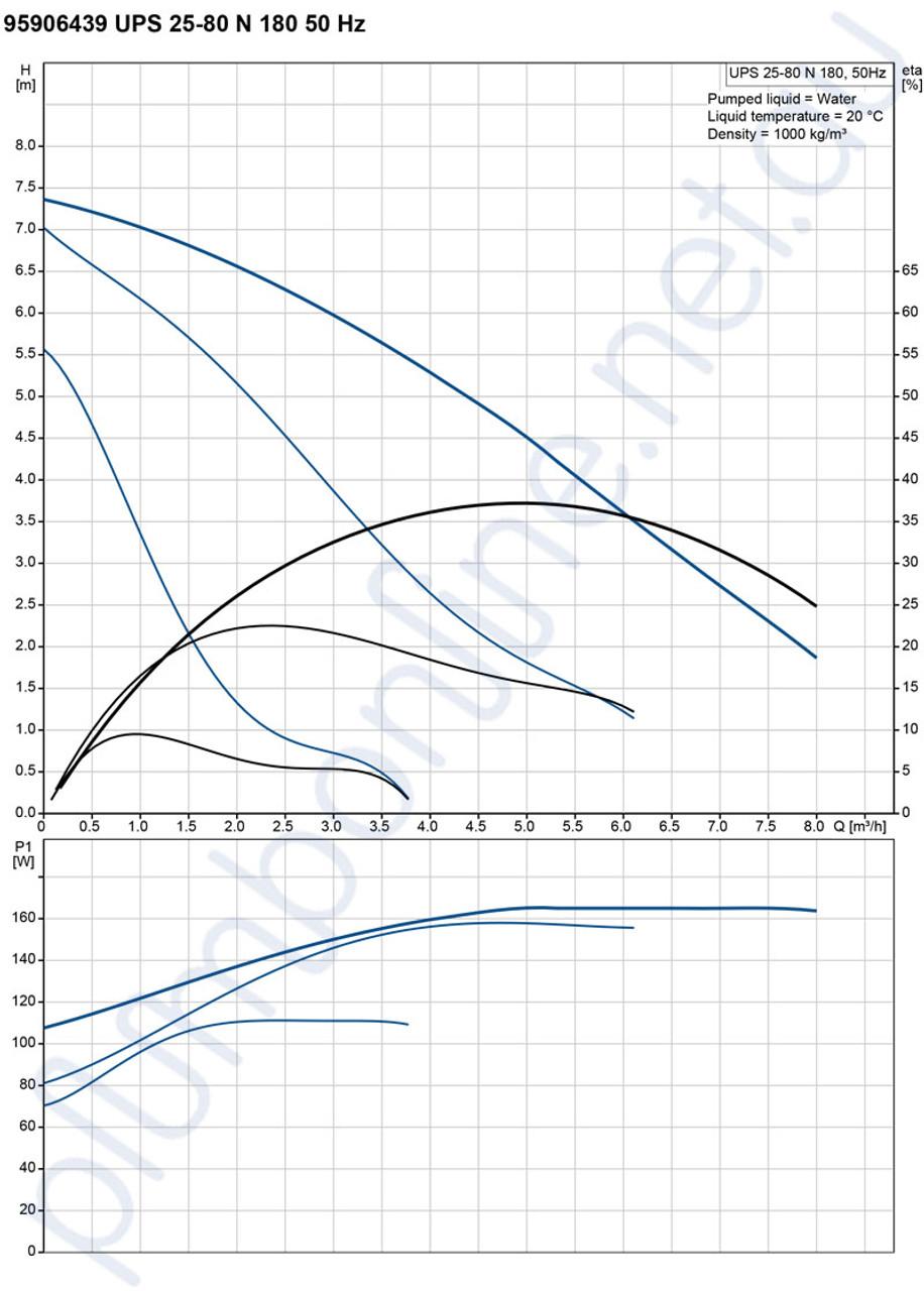 Grundfos Ups 25 80n 180 Light Commercial Domestic Circulators Pompa Celup Kp 150a Pump 240v