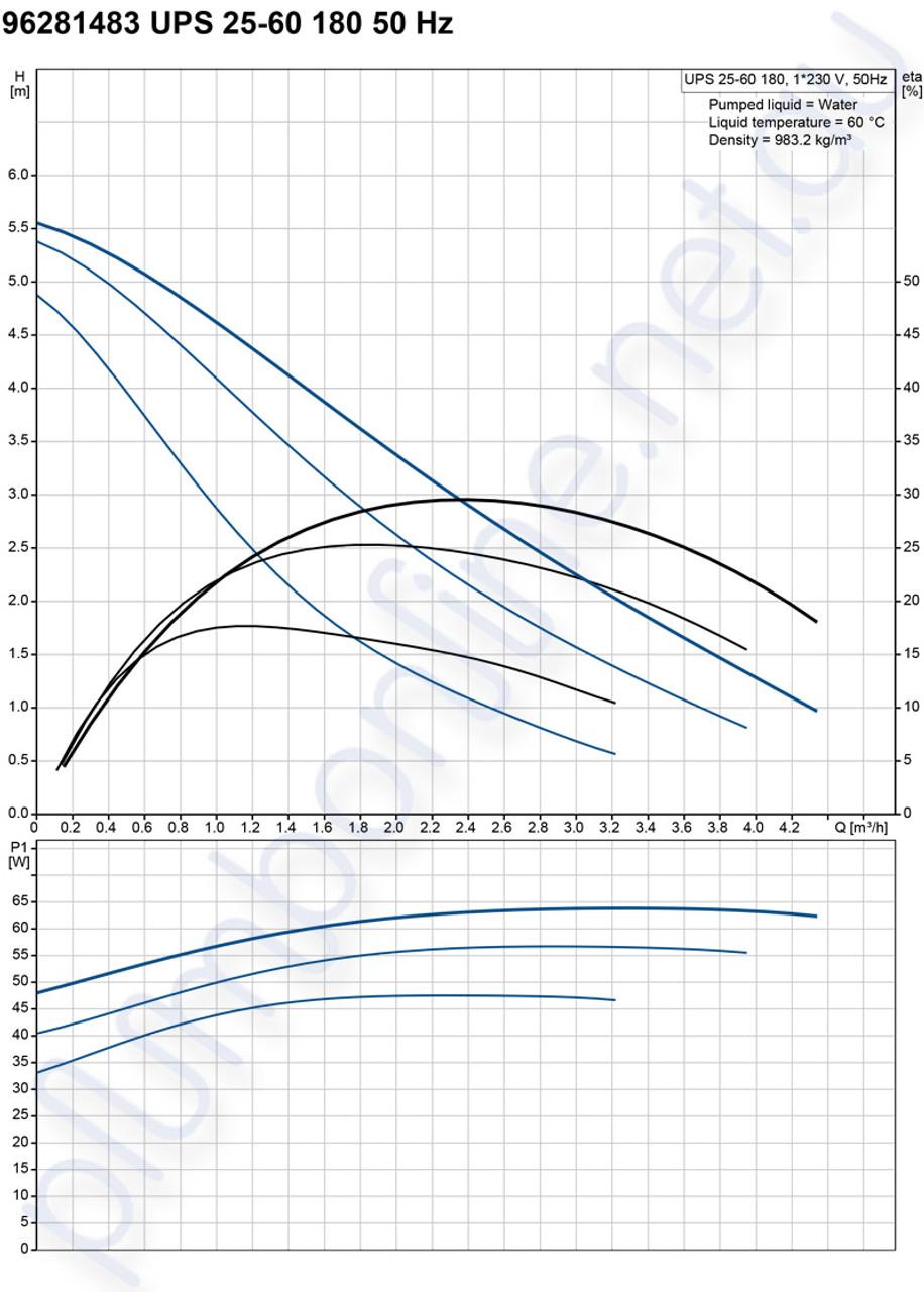Grundfos Ups 25 60 180 Light Commercial Domestic Circulators Pompa Celup Kp 150a Pump 240v