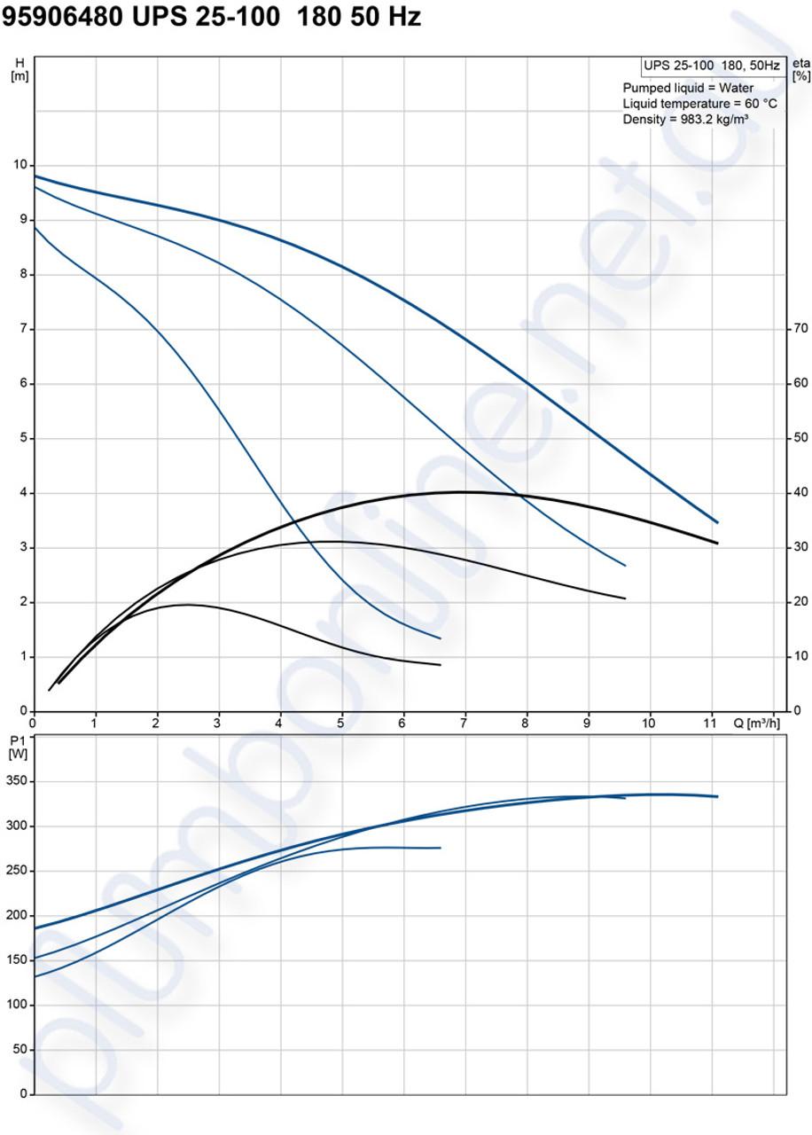 Grundfos Ups 25 100 180 Light Commercial Domestic Circulators Pompa Celup Kp 150a Pump 240v