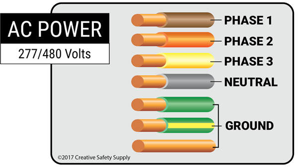 electrical wiring (wire color codes) | creative safety supply  creative safety supply