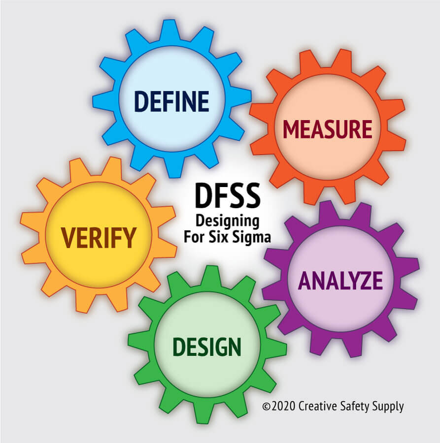 What Is Dfss Six Sigma Creative Safety Supply