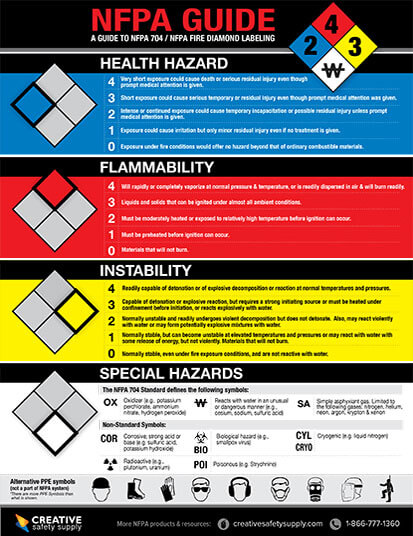 NFPA Quick Guide