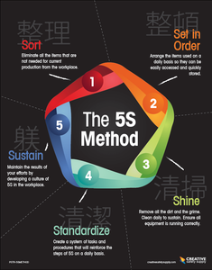 The 5S Method Poster