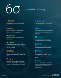 "Six Sigma ""Zero Defect"" Thinking Poster"