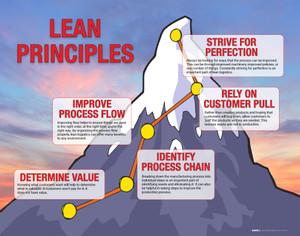 Lean Principles Poster