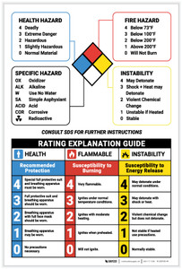 Warning: NFPA Rating Explanation Guide - Label