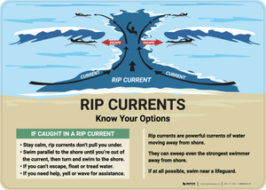 Rip Currents - Know Your Options - Wall Sign