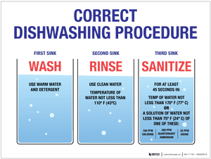 Wash Rinse Sanitize - Wall Sign