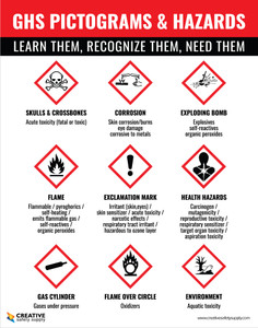 GHS Pictograms and Hazards - Learn Them/Recognize Them/Need Them - Poster