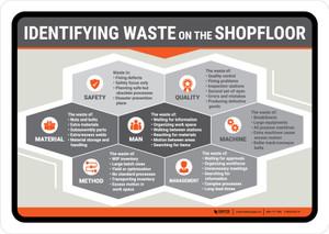 Identifying Waste on the ShopFloor Landscape - Wall Sign