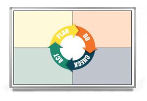 Plan - Do - Check - Act (PDCA) Whiteboard