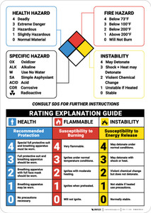 Warning: NFPA Rating Explanation Guide - Wall Sign
