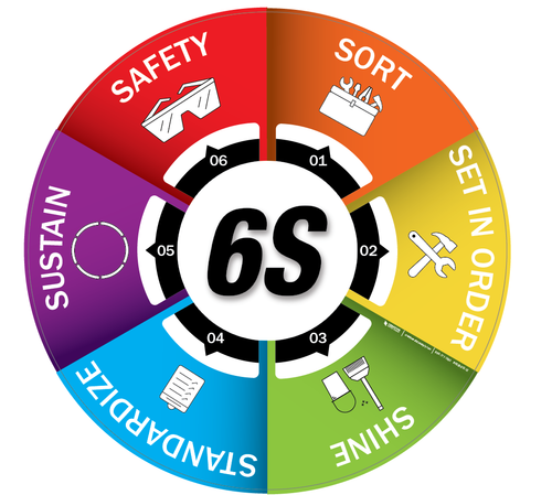 6S Cycle Floor Sign