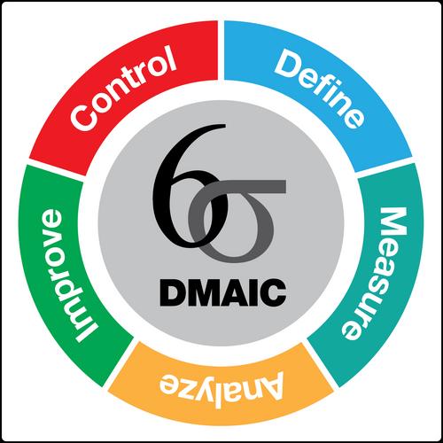 DMAIC wall sign