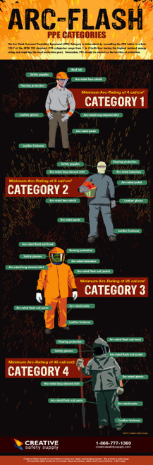 Arc Flash PPE Requirements Poster