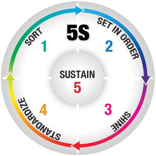 5S Sustain Vinyl Floor Sign - Color