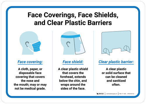 Face Coverings Face Shields and Clear Plastic Barriers with Icons Landscape - Wall Sign