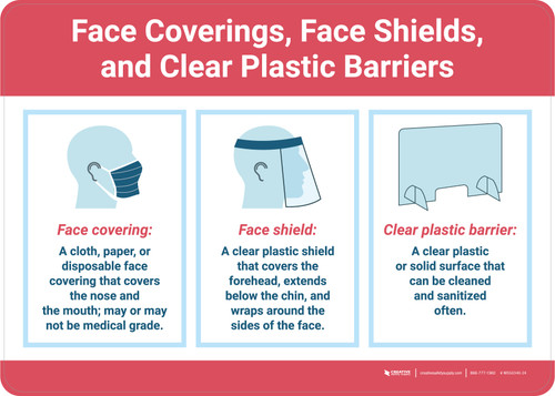 Face Coverings Face Shields and Clear Plastic Barriers with Icons Red Landscape - Wall Sign