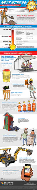 Heat Stress Safety Poster