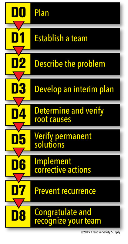 The 8 Disciplines