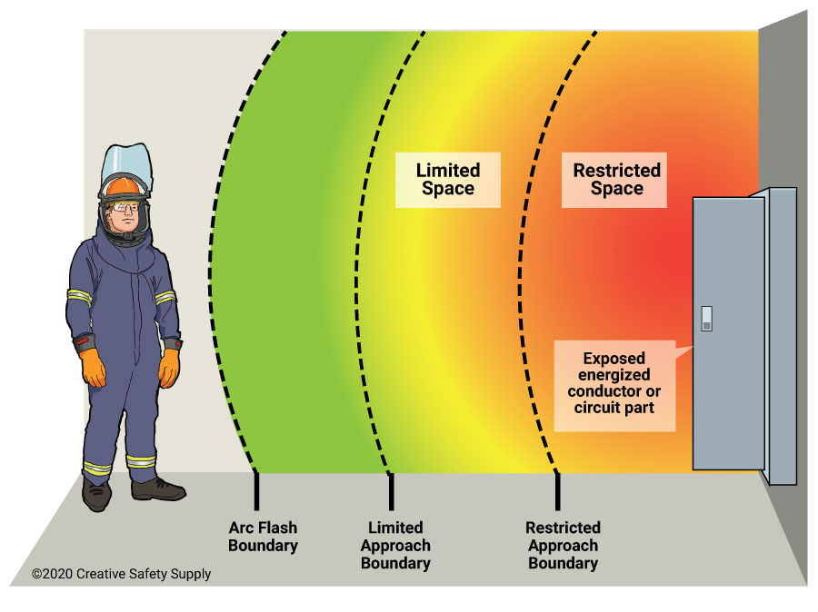 Arc flash boundary limits