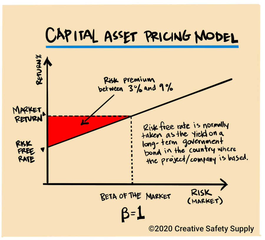 Capital asset pricing model example chart