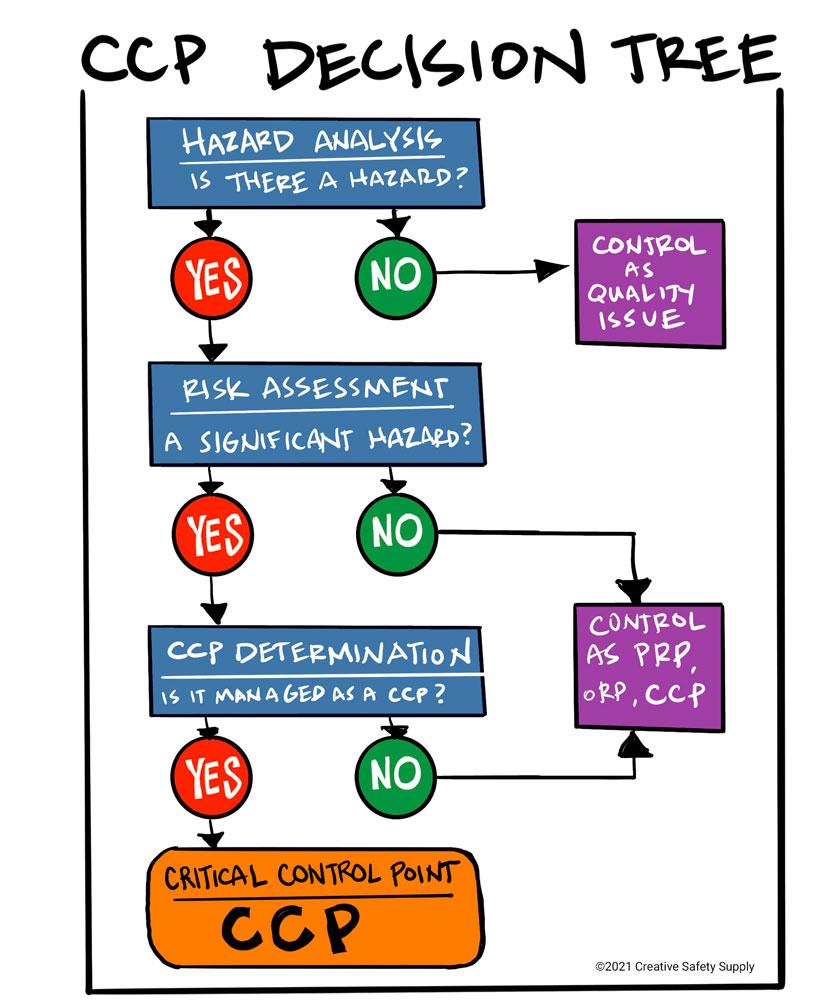 CCP Decision Tree