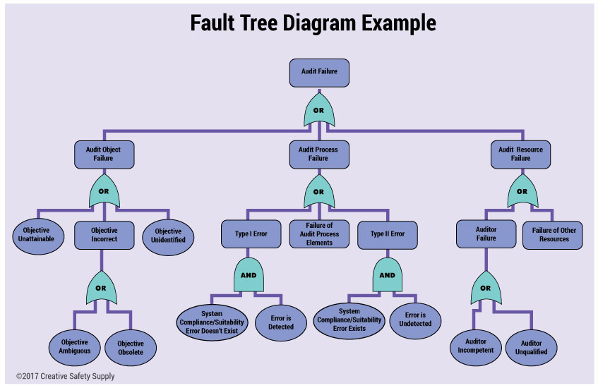 fault-tree-diagram.jpg