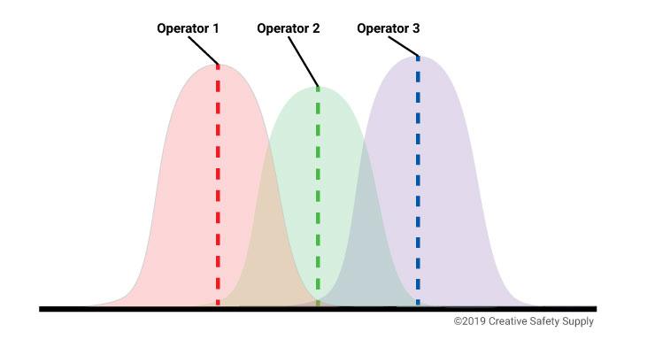 Gage R&R chart
