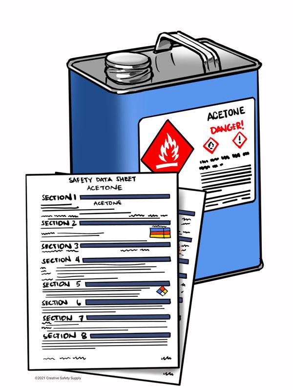 Different types of hazard communication