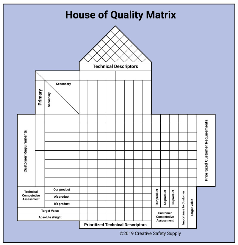 House of Quality Matrix
