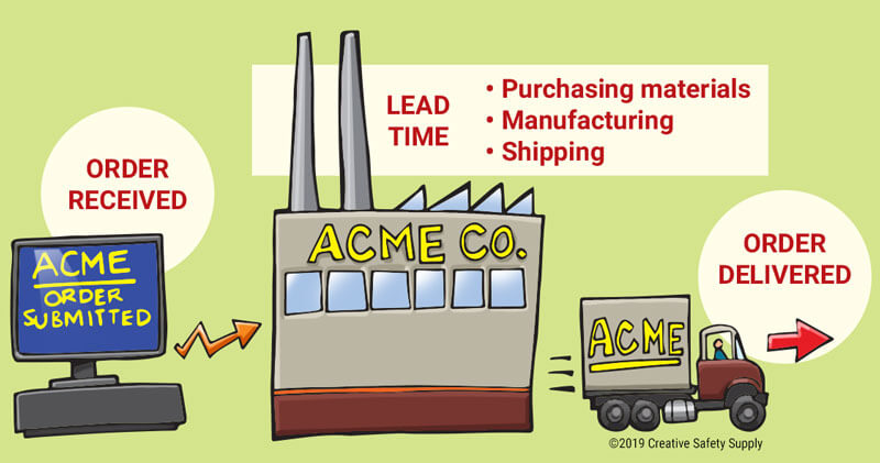 order lead time example