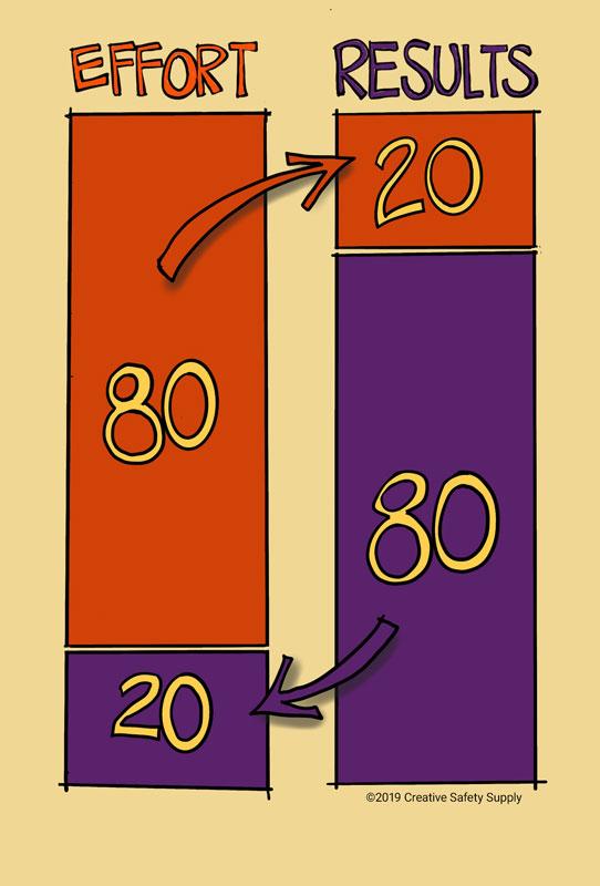 Pareto Chart 80 20 Rule