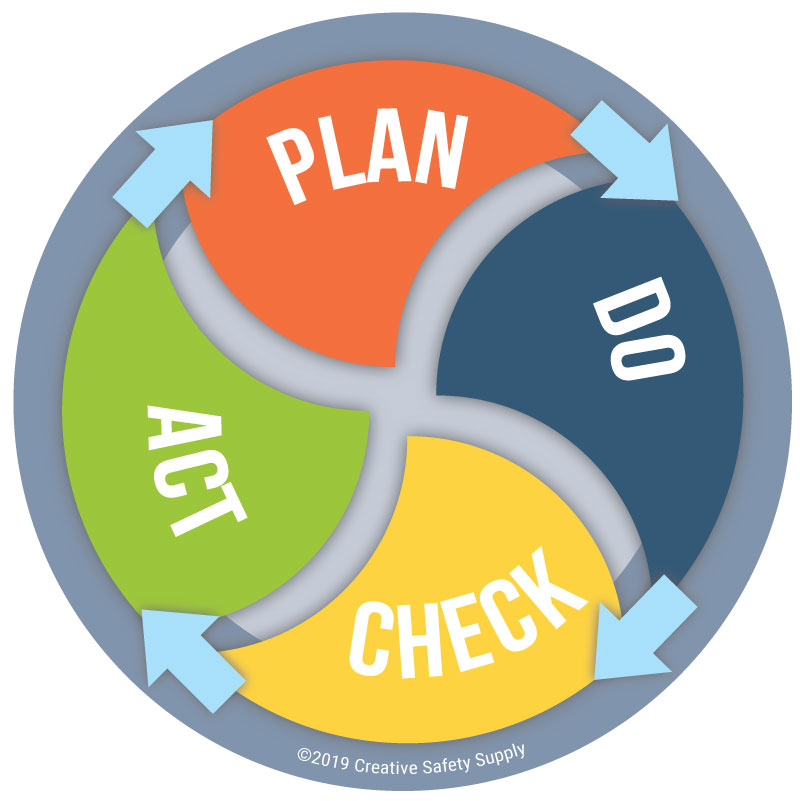 Plan do check act cycle