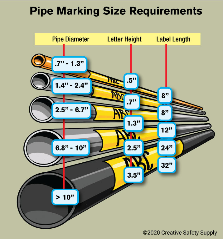 Updated ASME Pipe Marking Size Requirements