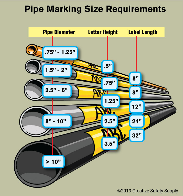 ASME pipe marking standards