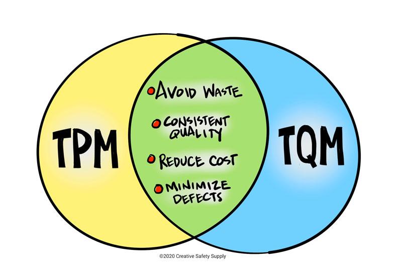Venn diagram of TPM and TQM