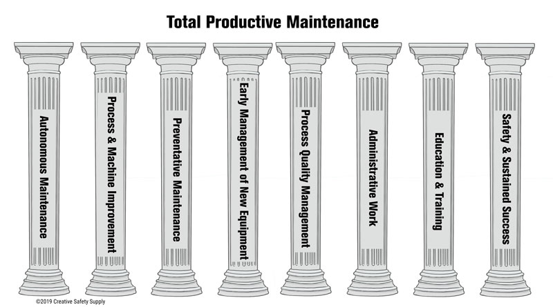 Pillars of Total Productive Maintenance
