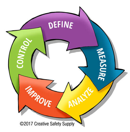 Six Sigma Principles | Creative Safety Supply