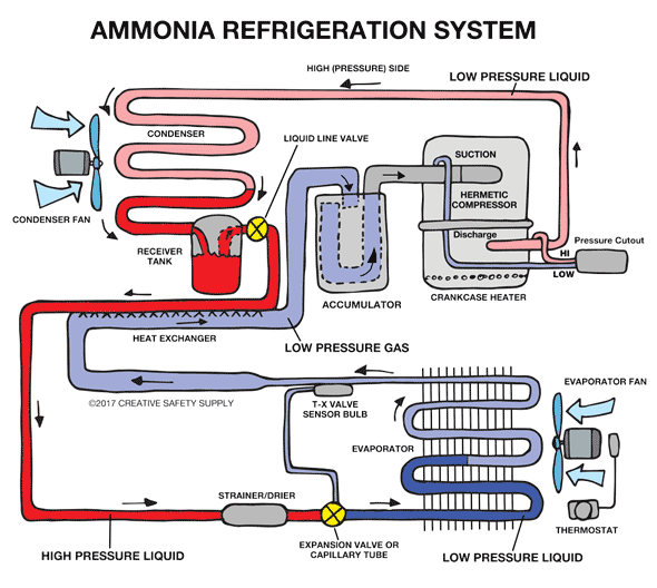 Ammonia Refrigeration | Creative Safety Supply on refrigeration system diagram, refrigeration tools, refrigeration blueprints, refrigeration cycle diagram, refrigeration circuit diagram, refrigeration piping diagrams, whirlpool schematic diagrams,