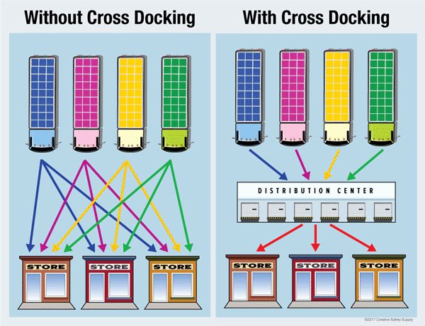 Cross Docking Understanding Efficient Warehouses