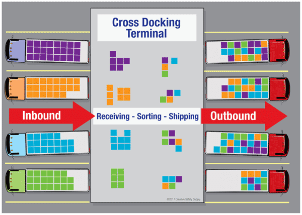 Cross Dock terminal