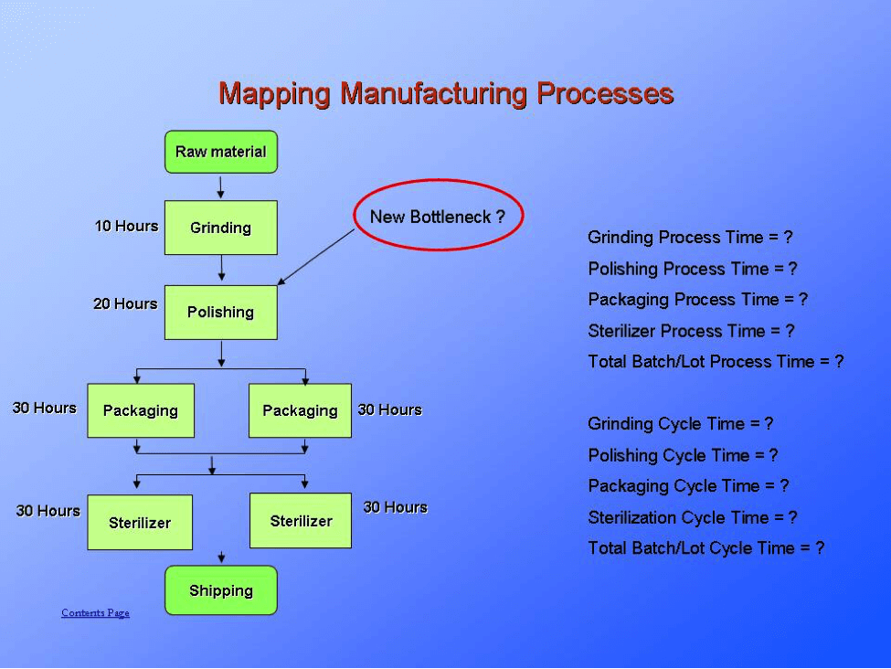 Mapping Process