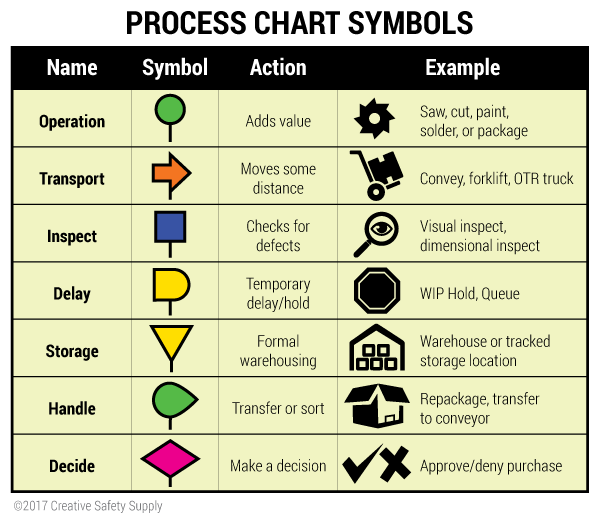 Process Chart Symbols