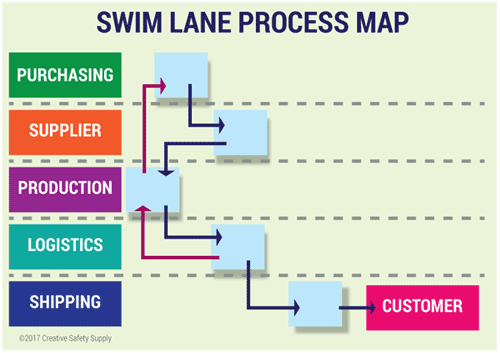 Swim Lane Process Map